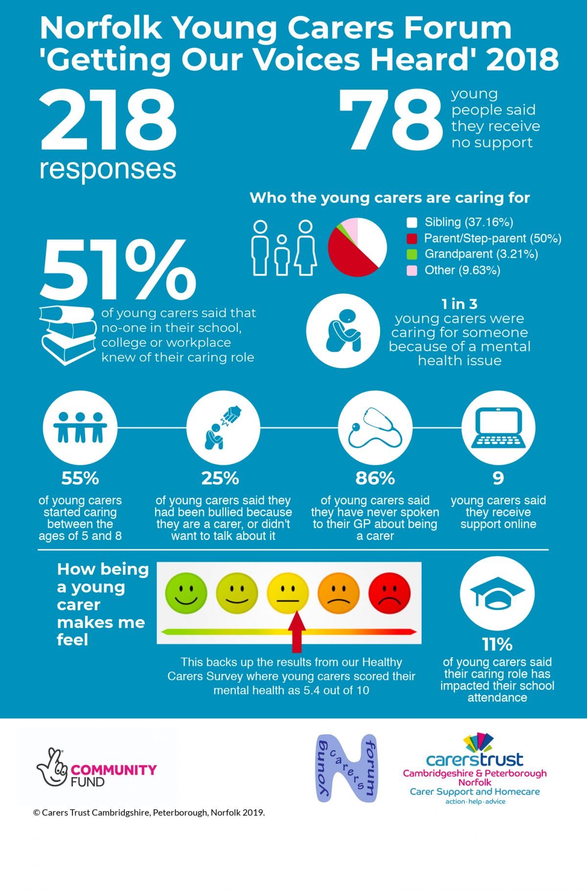 218 young carers responded 78 said they receive no support  37.16% care for a sibling 50% care for a parent 3.21% care for a grandparent 9.63% care for someone outside of this demographic  51% of young carers said no one in their school, college or workplace knew about their caring role  1 in 3 young carers care for someone with a mental health issue  55% of young carers started caring between the ages of 5 and 8 25% of young carers said they had been bullied because they are a carer, or didn't want to talk about it 86% of young carers said they have never spoken to their GP about their caring role 9 young carers out of 218 said they . receive support online 11% of young carers said their caring role impacted their school attendance